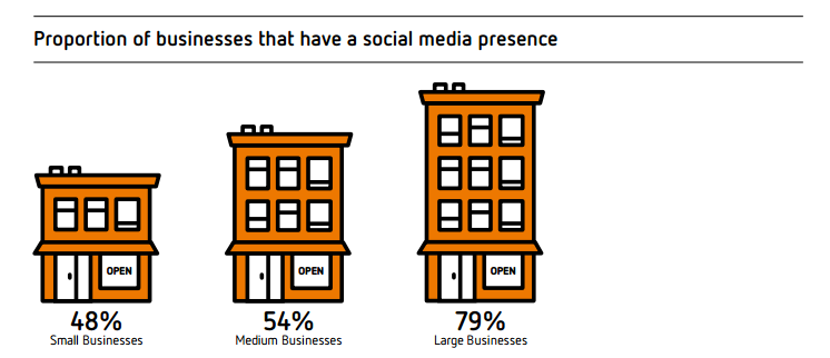 social media business graphic