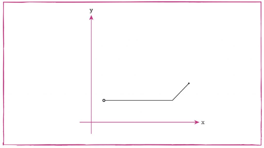 measure-it