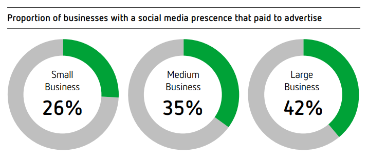 2017 Sensis Social Media Report